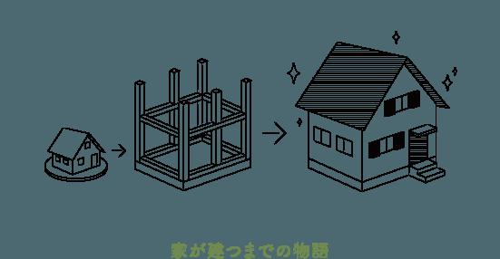 家が建つまでの物語